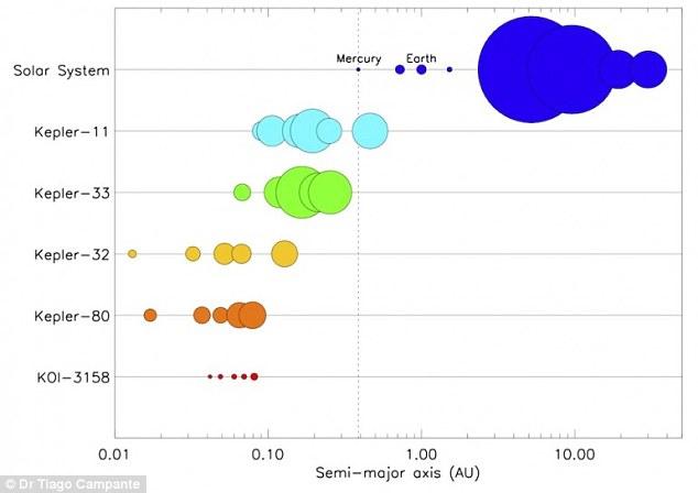 نموداری مقایسه ای از سیارات سیستم ستاره ای KOI-3158 و سایر سیارات فرا خورشیدی شناخته شده.