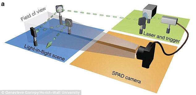 عکس برداری نور لیزر با استفاده از دوربینی انجام شد که در هر ثانیه 20 میلیارد عکس می گرفت.
