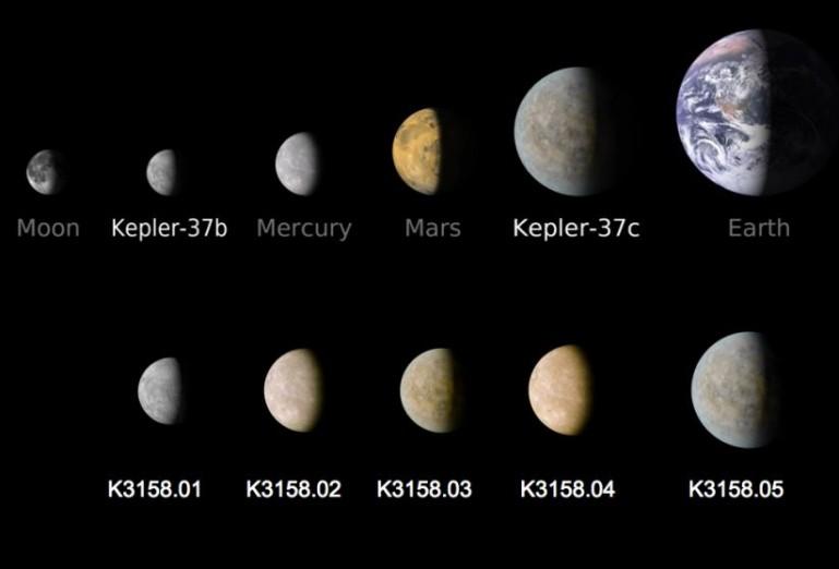سیارات سیستم ستاره ای KOI-3158 در مقایسه با دیگر سیارات شناخته شده.