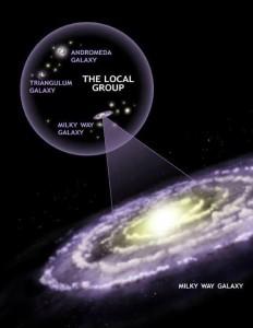 بزرگی ابعاد کیهان: موقعیت کهکشان راه شیری در میان گروه کهکشان های محلی