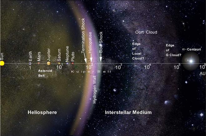 گستردگی ابر اورت بیش از 100,000 واحد نجومی پیش بینی می شود.