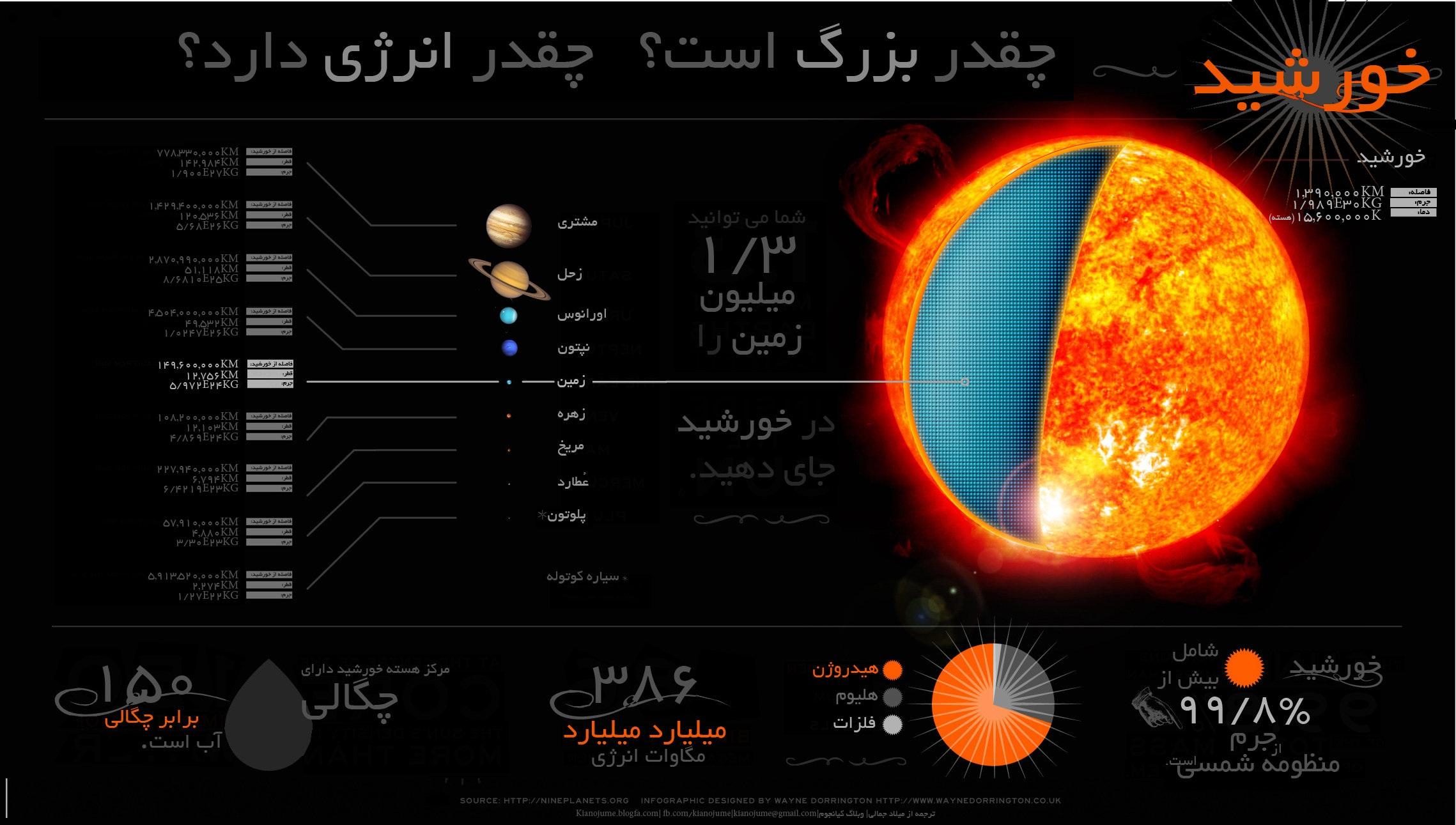 اینفوگرافی درباره ی خورشید