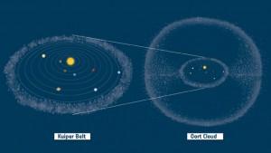 تصویری از کمربند کوییپر و ابر اورت که منشاء این دنباله دارها میباشند.