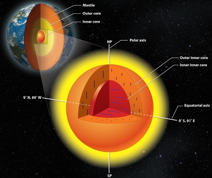 دانشمندان معتقدند، هسته ی داخلی زمین از دو بخش مجزا تشکیل شده است.