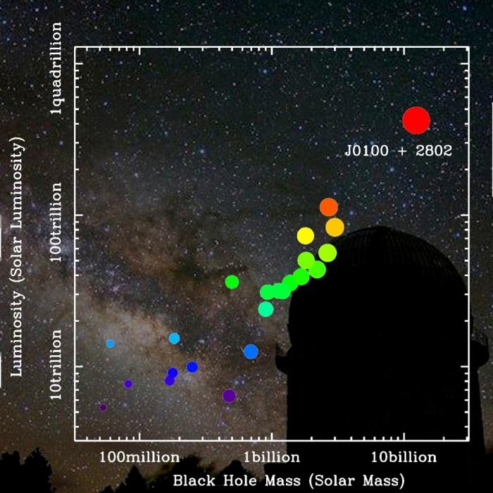 همانطور که در نمودار مقایسه ای جرم و درخشندگی سیاهچاله ها مشاهده می کنید، این اختروش جدید بنام SDSS J0100+2802 نشان می دهد که دارای پرجرم ترین سیاهچاله است و درخشندگی بالاتری نسبت به دیگر اختروش های شناخته شده دارد.