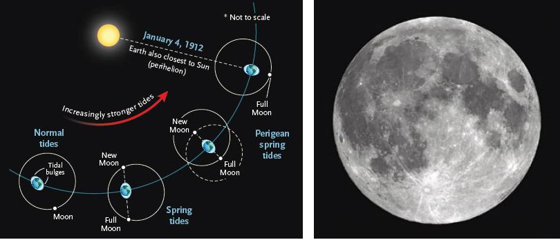 همگرایی کشندی- همزمانی سه پدیده ی نجومی در ۴ ژانویه ی ۱۹۱۲ به افزایش توان نیروهای کشندزا روی اقیانوس های زمین انجامید. ماه نسبت به خورشید در نقطه ی مقابل زمین قرار داشت و یک قرص کامل ماه پدید آورد (باعث مه کشند شد). ماه در نزدیک ترین نقطه ی مدارش نسبت به زمین بود (حضیض)، که به افزایش کشش گرانشی آن روی زمین می انجامد. و زمین به نزدیک ترین نقطه ی مدار سالانه اش به گرد خورشید (حضیض) نزدیک می شد که آن هم باعث افزایش نیروی گرانش خورشید می شد. افزایش نیروهای کشندی در ۴ ژانویه ی ۱۹۱۲، به همراه نزدیکی حضیض ماه در ۶ دسامبر ۱۹۱۱، و ۲ فوریه ی ۱۹۱۲، می تواند باعث بازشناور شدن کوه یخی شده باشد که سرانجام سر از جنوب و مسیر تایتانیک در آورد.