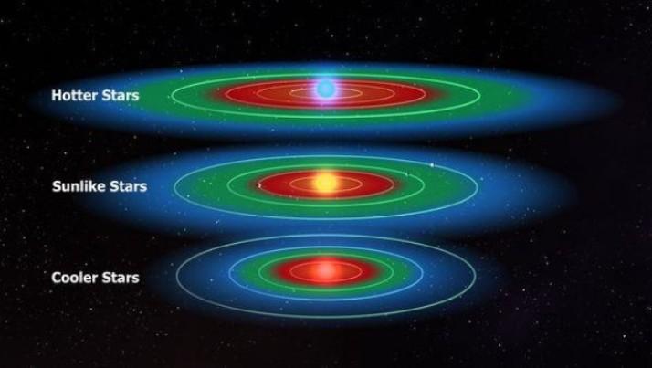 طرحی از منطقه ی قابل سکونت برای سه نوع منظومه ی ستاره ای