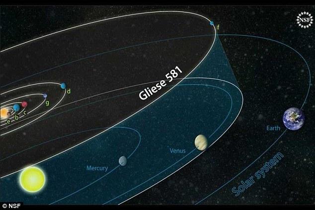 تصویری مقاسه ای از منظومه ی سیاره ایGliese 581 در مقایسه با منظومۀ شمسی ما و سیارات آن