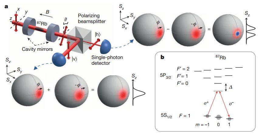 طرحی که برای در هم تنیدگی 3000 اتم با یک فوتون استفاده شد.