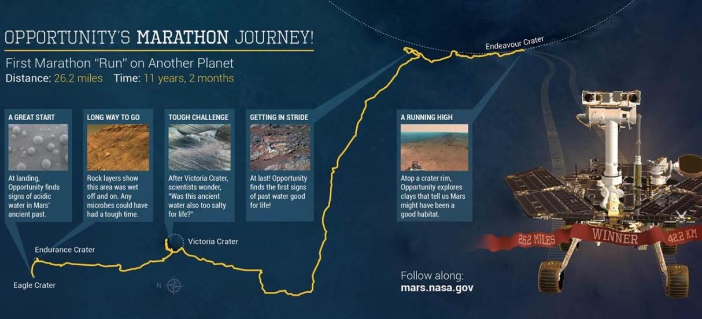 مریخ نورد فرصت در یازدهمین فعالیتش در سیاره ی سرخ با پیمودن 42.195 کیلومتر رکورد خودش را شکست.