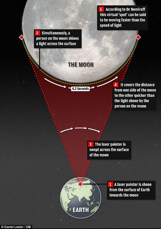 نور برای گذشتن از روی ماه نیاز به ۰.۰۱۱۶ ثانیه زمان دارد، ولی یک نفر از روی زمین میتواند نشانگر لیزرش را در زمانی کوتاه تر از روی ماه بگذراند.