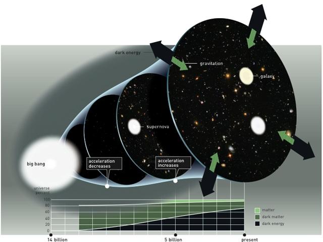 نموداری از توزیع: ماده، انرژی تاریک و ماده تاریک و نحوه ی عملکردشان در کیهان