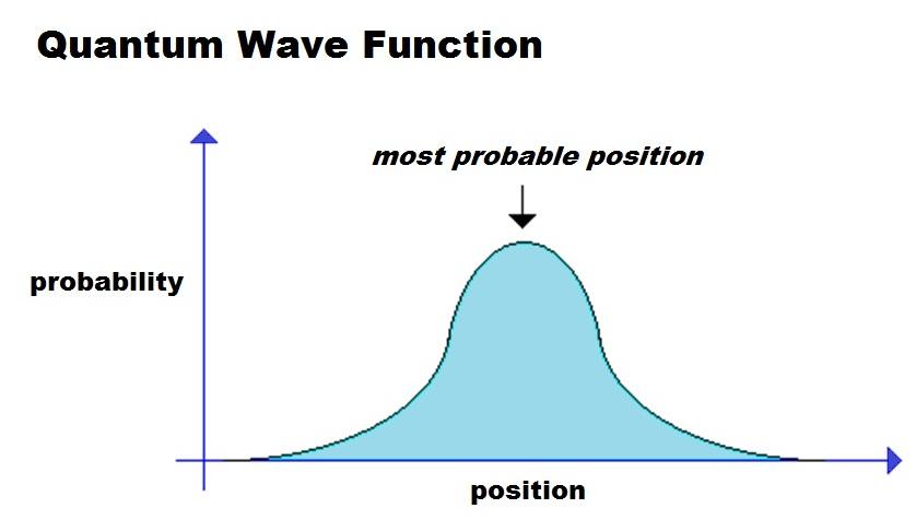 تابع موج کوانتومی