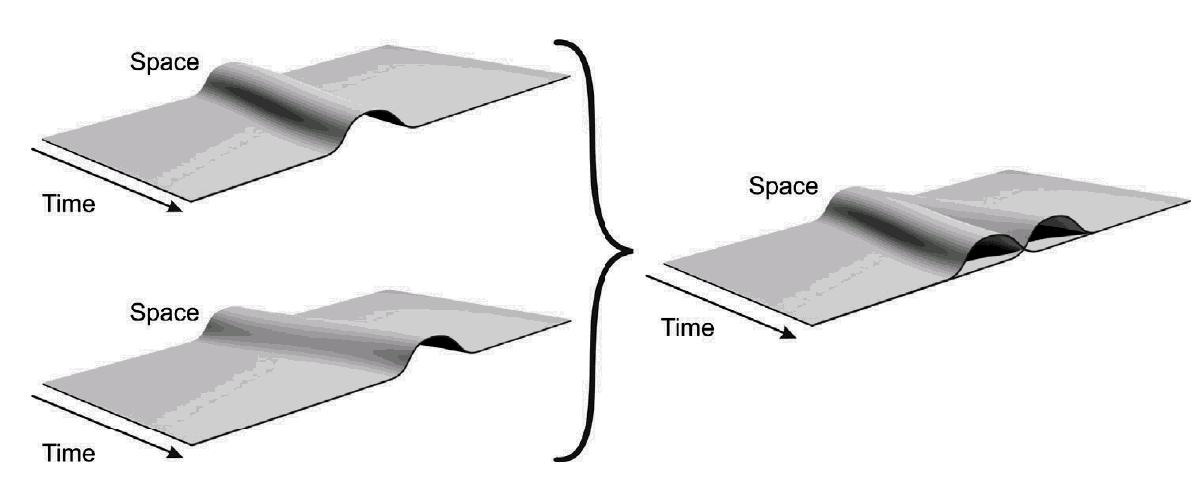 بصورت شماتیک روشی را نشان می دهد که در آن ساختار فضا زمان تحت تأثیر تقسیم جرم ماکروسکوپی قرار گیرد. هر نوع تقسیم جرمی منجر به فضا زمان متمایزی می شود. این دو به آهستگی در انحنایشان متمایز می شوند. این دو در نهایت به یک حالت قطعی تقلیل میابند.