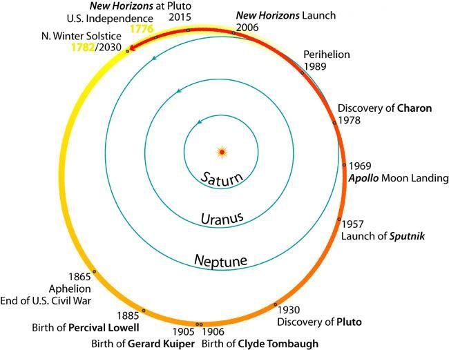 کل تاریخ آمریکا در یک مدار پلوتو رخ داده است