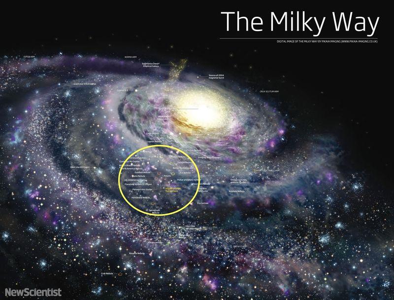 همه ستارگان قابل مشاهده با چشم غیر مسلح در آسمان شب در حلقه زرد هستند.