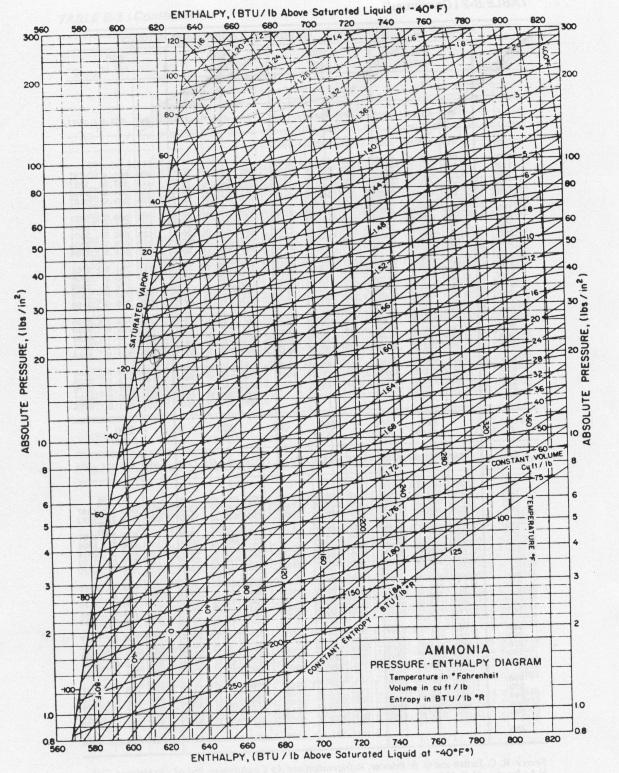 یک جدول ترمودینامیکی