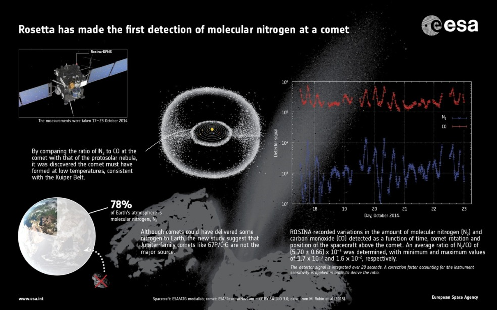 داده نمایی از نخستین مورد دیده شدن نیتروژن مولکولی در دنباله دار چوریوموف