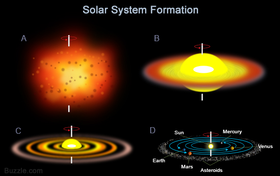 of our solar system formation theories - photo #21