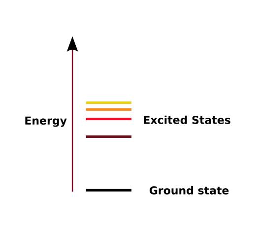ترازهای انرژی یک الکترون در یک اتم شامل حالت پایه (Ground state) و حالتهای برانگیخته (Excited states). الکترون در حالت پایه با دریافت انرژی میتواند به حالت برانگیخته جهش کند.