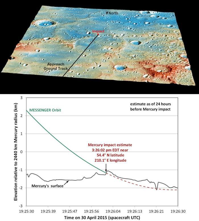 تصویری از مکان و زمانی که کاوشگر مسنجر به سطح عطارد برخورد کرد.