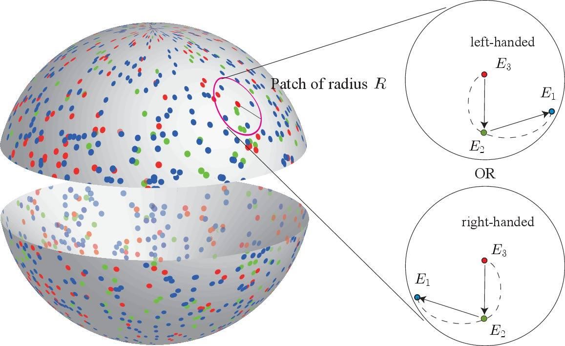 در این تصویر، نقشه ی تلسکوپ فضایی پرتو گامای فرمی(FGST) از آسمان نشان داده شده. پرتوهای گاما با انرژی های گوناگون، با نقطه هایی به رنگ های مختلف مشخص شده: نقطه های سرخ پرتوهای گامای بسیار پرانرژی، نقطه های سبز انرژی میانگین، و نقطه های آبی هم کمترین انرژی را نشان می دهند. دانشمندان این نقشه را برای یافتن الگوهای مارپیچ در پراکندگی پرتوهای گاما در بخش هایی از آسمان، به گونه ای که پرانرژی ترین پرتوی گاما در مرکز مارپیچ باشد و پرتوهای گامای کم انرژی تر در راستای مارپیچ، بررسی کردند. بر پایه ی نظریه، بیشتر الگوهای مارپیچی که یک میدان مغناطیسی مارپیچ در کیهان پدید می آورد باید یکدستی باشد: چپگرد یا راستگرد. و این همان چیزی بود که در داده های تلسکوپ فرمی دیده شد: فزونی مارپیچ های چپگرد نسبت به راستگرد.