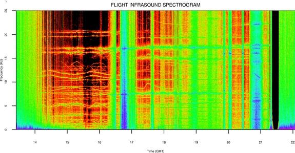 تصویری از طیف نگار فروصوت که طی پرواز این بالون ِ تحقیقاتی ثبت شد.