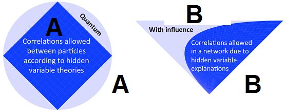 A: مجاز بودن ذرات برای ارتباط با توجه به نظریه متغیرهای پنهان  B:مجاز بودن یک شبکه برای ارتباط با توجه به نظریه متغیر های پنهان