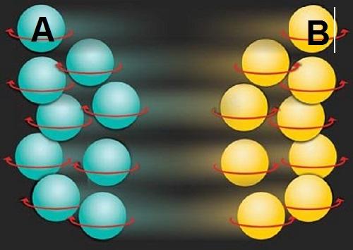شبیه سازی کوانتومی اتم A ، B