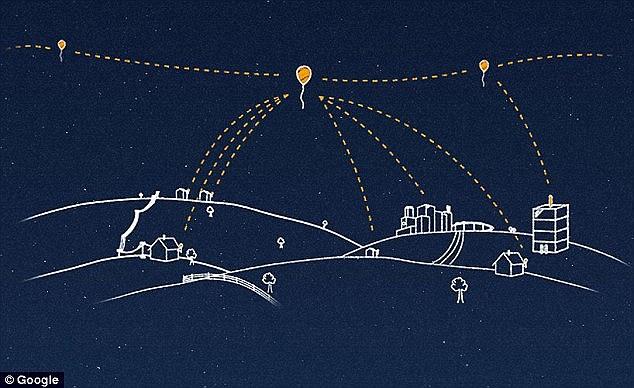 تصویری از پروژه لون مربوط به شرکت گوگل که قصد دارد با بالون به نقاط دور افتاده اینترنت رسانی کند.