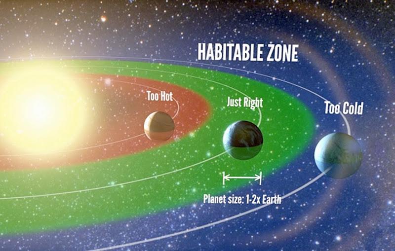 سیاراتی که در منطقۀ گلدیلاکس ستاره میزبان قرار دارند از شانس زیادی برای وجود آب و پشتیبانی از حیات برخوردارند.