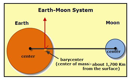 earth-moon-rod-balancejpg