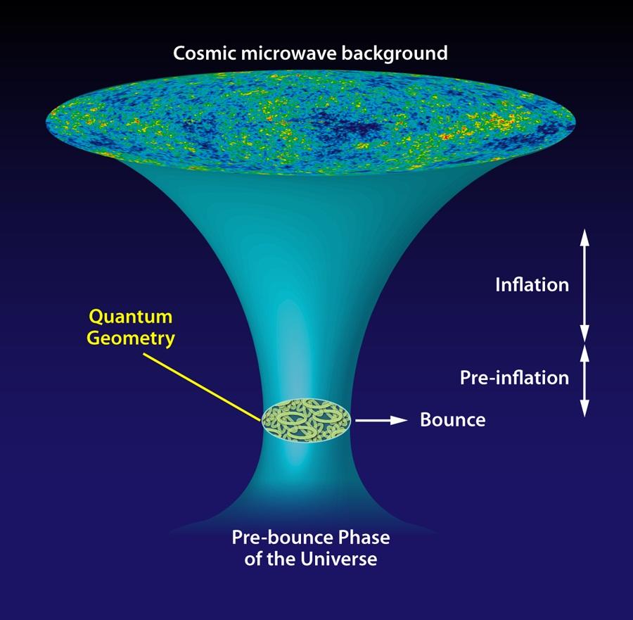 """طرح شماتیک تحول جهان بر اساس مدل اگالوو و همکارانش بر پایه یک گرانش کوانتومی حلقوی(LQG) که بسط الگوی تورمی است. این مدل برای توصیف جهان اولیه دوره پلانک استفاده می شود. نویسندگان این مقاله نشان می دهند که نظریه ی آنها با کیهانشناسی تورمی سنتی ارتباط برقرار کرده و پیش گویی های مشابهی با ملاحظه زمینه میکرو ویو کیهانی دارد. این مدل به جای """"بیگ بنگ"""" بر اساس """"جهش بزرگ"""" بنا شده است: گزاری از یک فاز انقباضی به یک فاز انبساطی جهان."""