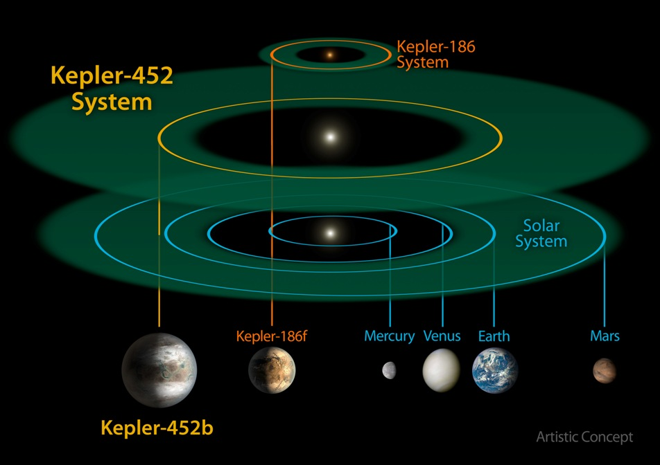 مقایسه ی مدار زمین با مدار سیارۀ تازه کشف شده کپلر-۴۵۲بی که به دور ستاره های خود در چرخش میباشند