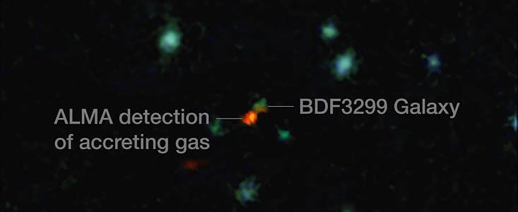 در این تصویرکهکشان(BDF3299) به رنگ سبز در کنار یک ابر قرمز در حال تغذیه گاز کربن برای شکل گیری را نشان می دهد.