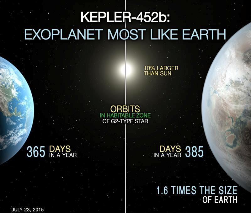 مقایسه ی زمین و سیاره ی تازه کشف شده ی کپلر-۴۵۲بی