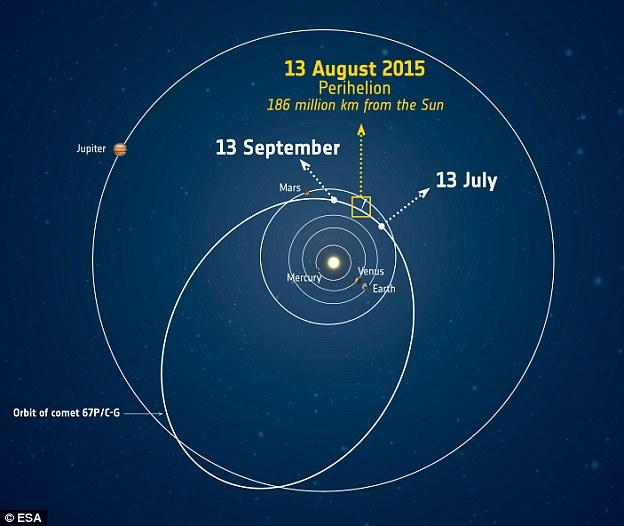 در این تصویر محل قراگیری دنباله دار چوریوموف را در نزدیکترین فاصله ی عبوری از خورشید مشاهده می کنید.