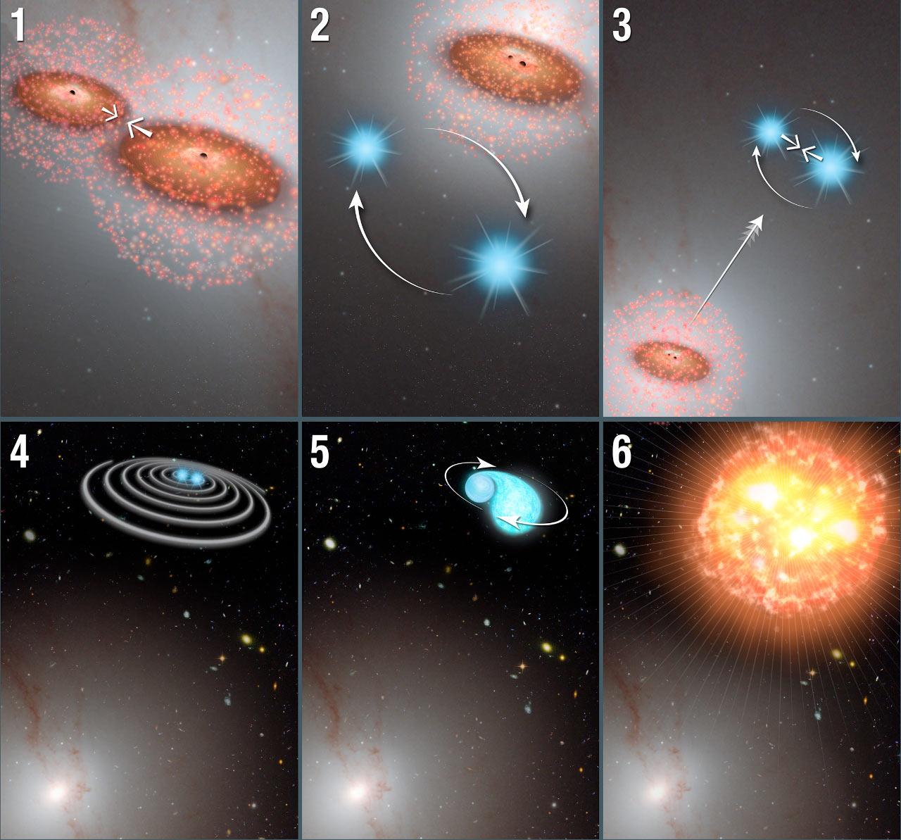 تصویری از فرایند بیرون رانده شدن ستارگان و سناریویی محتمل برای انفجار ابرنواختریشان. توضیحات بیشتر در انتهای متن