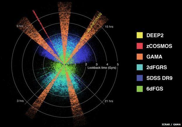 نفوذ با طول موج های مختلف در پنج بخش کیهان نشان داد،میزان تولید انرژی جهان هستی نسبت به دو میلیارد سال پیش به نیم رسیده است.