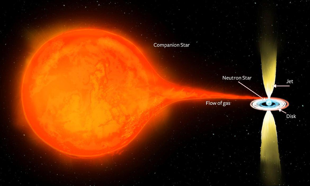 تصویری هنری از سیستم ستاره ای PSR J1023 + 0038، شامل یک ستاره ی نوترونی و یک ستاره ی معمولی