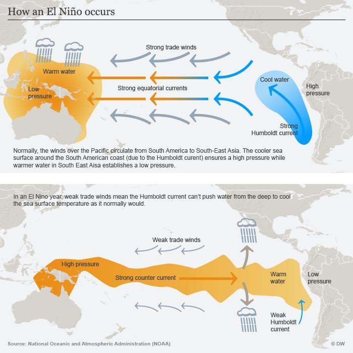 تغییرات آب و هوایی ناشی از ال-نینیو