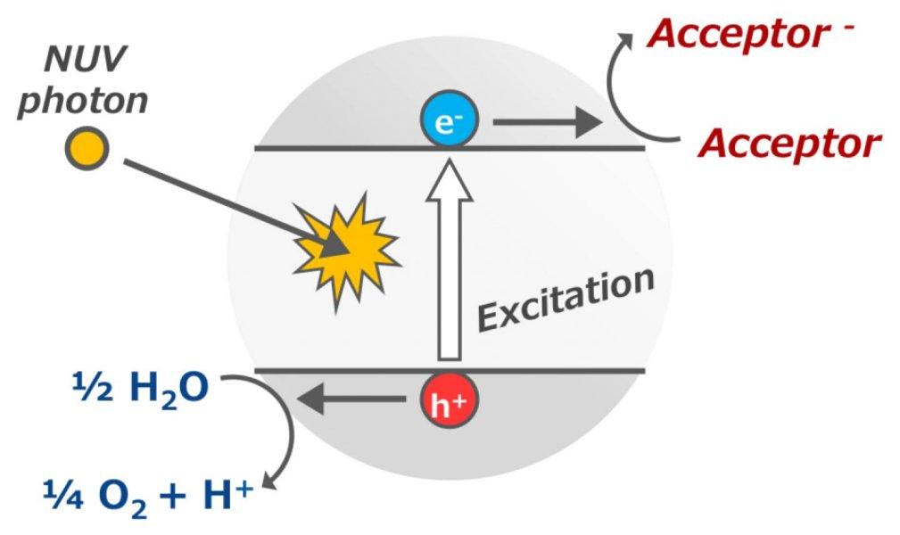 اکسیژن غیرزیستی می تواند از آب در حضور اکسید تیتانیوم و یک پذیرنده ی الکترون در نور فرابنفش نیز تولید شود. این گزارش نشان می دهد که این واکنش نور-فروکافتی (photocatalytic) می تواند به مقدار کافی اکسیژن غیرزیستی برای سیاره های زیست پذیرِ فراخورشیدی فراهمسازد .