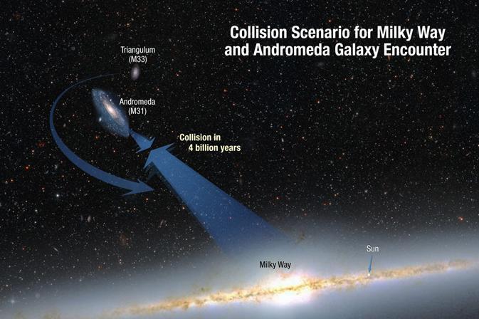 کهکشان آندرومدا ۲٫۵ میلیون سال نوری از کهکشان راه شیری فاصله دارد و با سرعت ۴۰۰ هزار کیلومتر بر ساعت به آن نزدیک میشود و در نهایت در ۴ میلیارد سال دیگر با هم ادغام و تبدیل به یک کهکشان میشوند.
