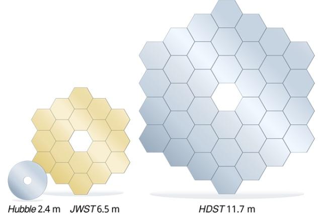 تصویری مقایسه ای از آینه های تلسکوپ هابل، تلسکوپ جیمز وب و تلسکوپ کیفیت بالا