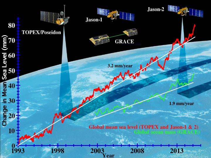 سطح آب اقیانوس ها از سال 1993 تاکنون بطور مداوم توسط ماهواره ها با دقت اندازه ی گری شده است.