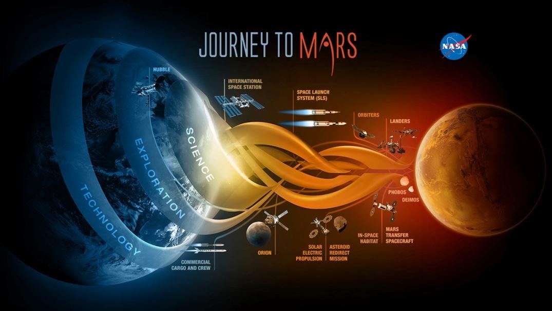ماموریت سرنشیندار به مریخ از همیشه به واقعیت نزدیکتر میشود