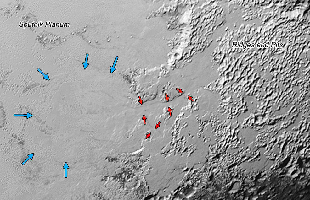 یخچال-دره های روی پلوتو: یخی که می تواند نیتروژن یخ زده باشد و به نظر می رسد بلندی های بخش سمت راست این تصویر را پوشانده، از کوه های پلوتو سرچشمه گرفته و از راه دره هایی به پهنای ۳ تا ۸ کیلومتر (پیکان های سرخ) به درون فلاته ی اسپوتنیک ریخته است. مرز جلویی یخی که دارد رو به فلاته ی اسپوتنیک روان می شود هم با پیکان های آبی نشان داده شده، ریشه ی پشته ها و شیارهای سمت راست تصویر هنوز ناشناخته است. پهنای این تصویر به ۶۳۰ کیلومتر می رسد.