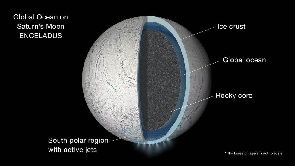 تصویری هنری از اقیانوس مایع زیر سطحی قمر انسلادوس که در حدفاصل لایه خارجی یخی و هسته ی سنگی این قمر وجود دارد.