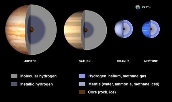 بخش داخلی غولهای گازی