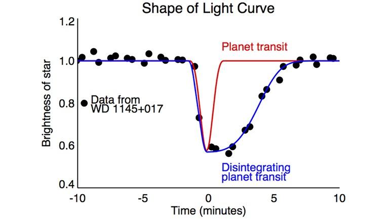 الگوی نوری عبور سیاره از مقابل کوتوله ی سفید که شکل U معمول را نشان نداد اما به جایش یک شیب و فرورفتگی نامتقارن و گسترده دیده شد.